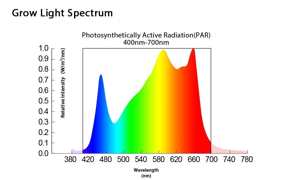 Full spectrum of ACKE AL-400W