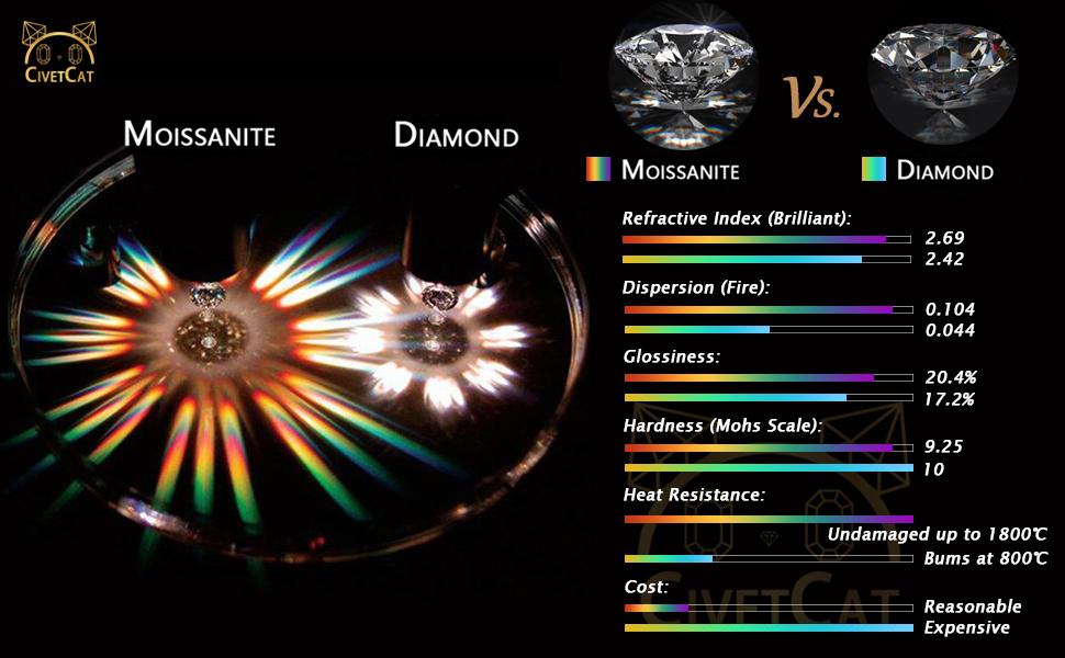 Moissanite Contrast Diamond