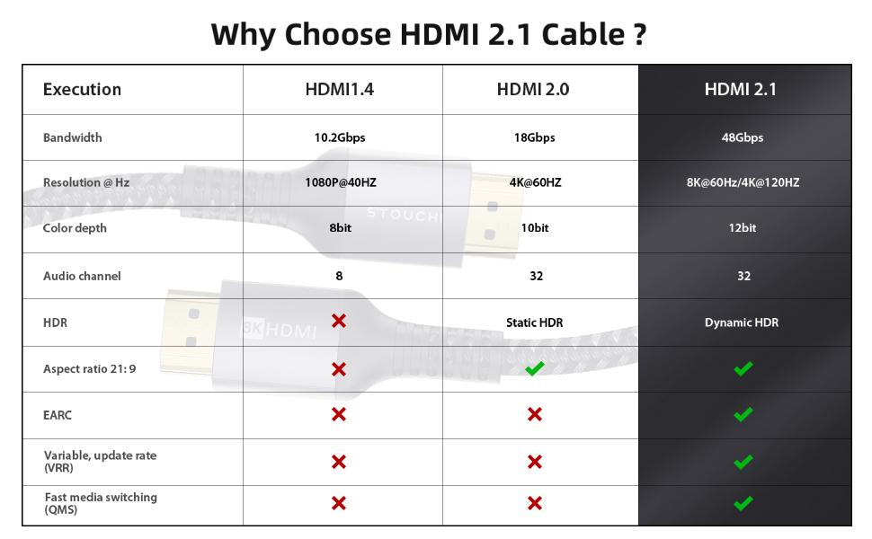 HDMI 2.1 Cable 6FT/2M