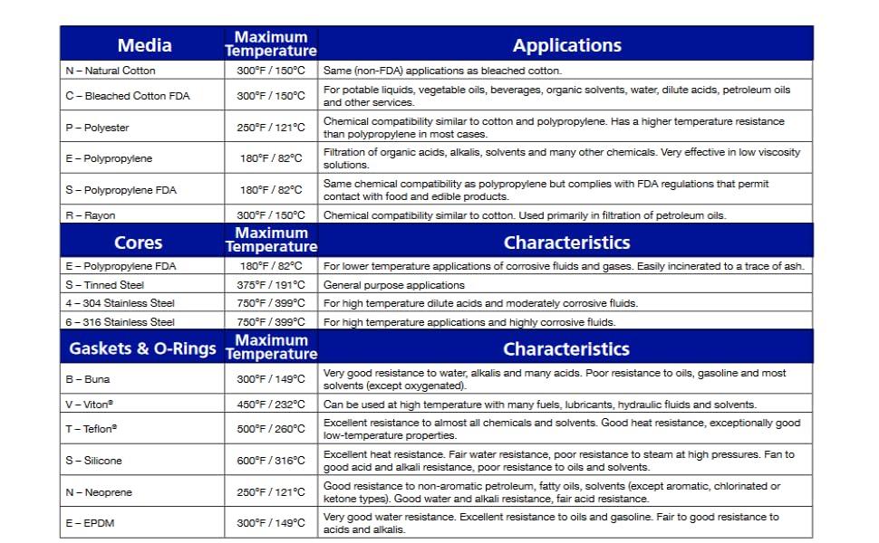 Media - Application amp; Characteristics