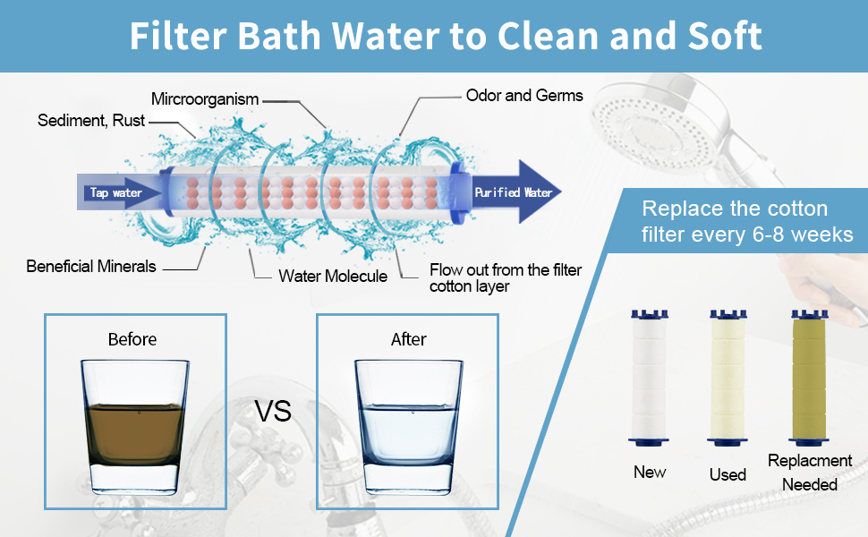 Filter shower head to bring purified water