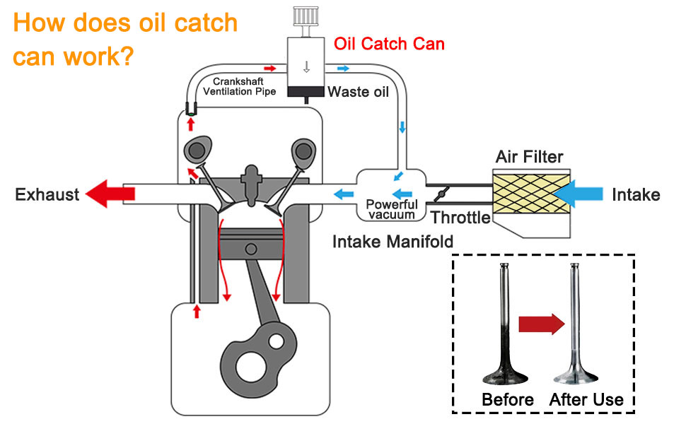 How does oil catch  can work?