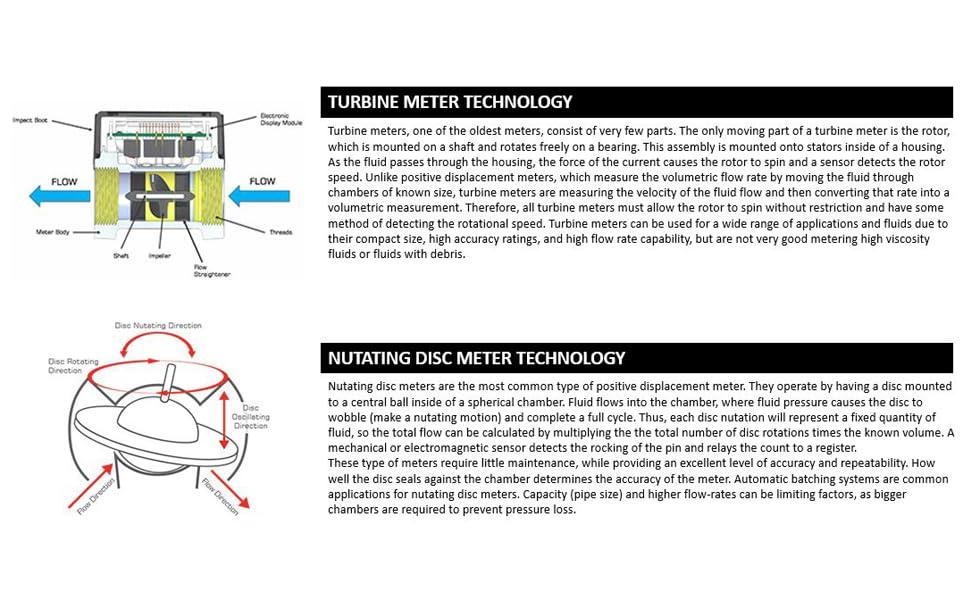 Meter Technology