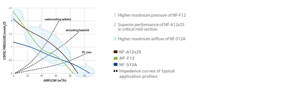NF-A12x25 Banner