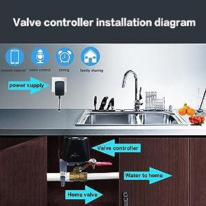 Instalation valve