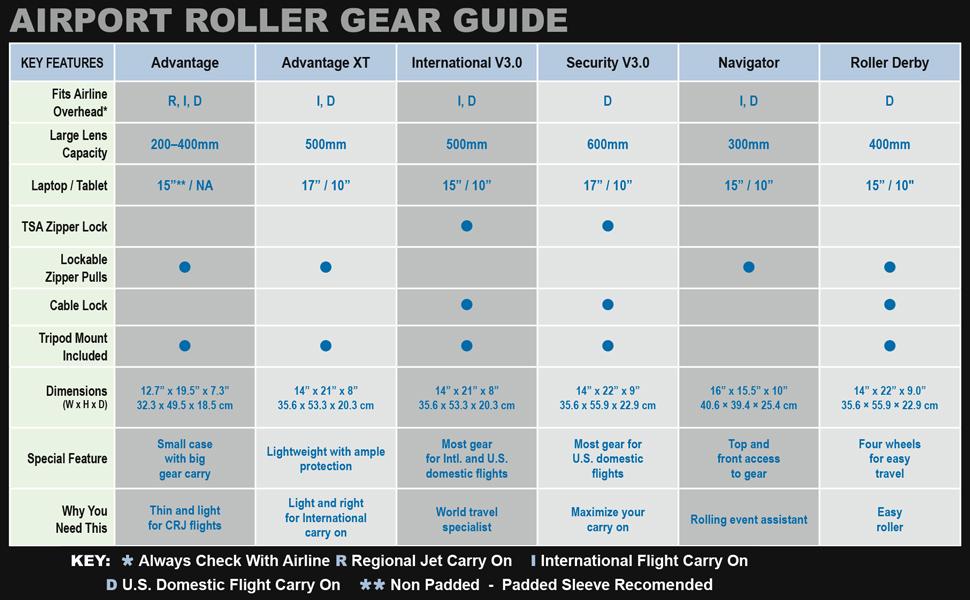 Roller Comparison Guide