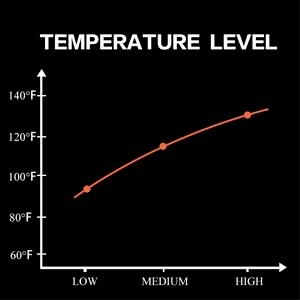 temperature level