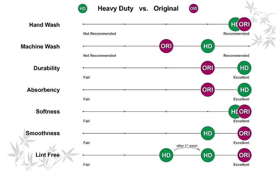 HD vs. Ori