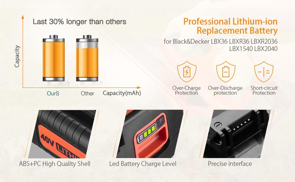 Black and decker 40V battery