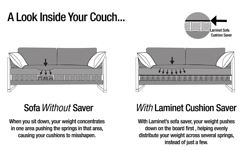 Comparison of how evenly distributed weight is with and without a sofa saver