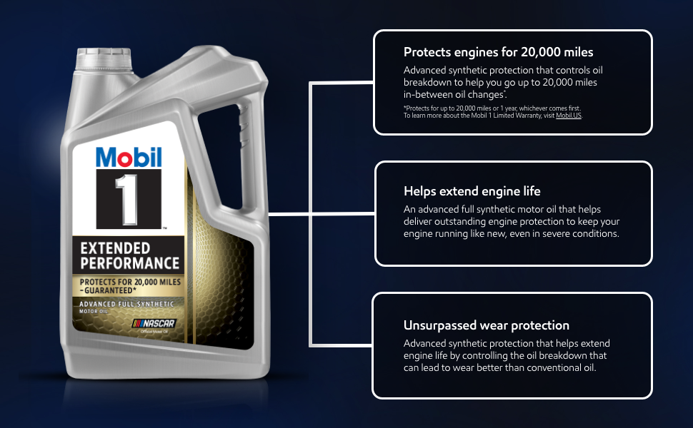 Mobil 1 extended performance motor oil protects engines for 20,000 miles and extends engine life