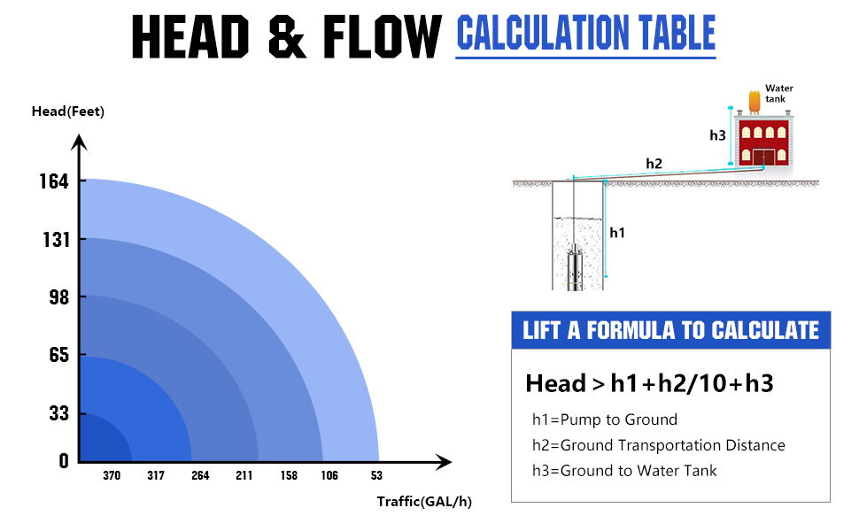 head and flow