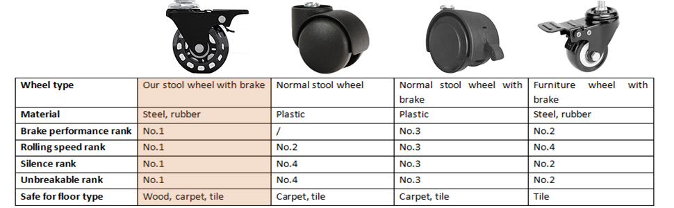 covibrant stool wheel with brake