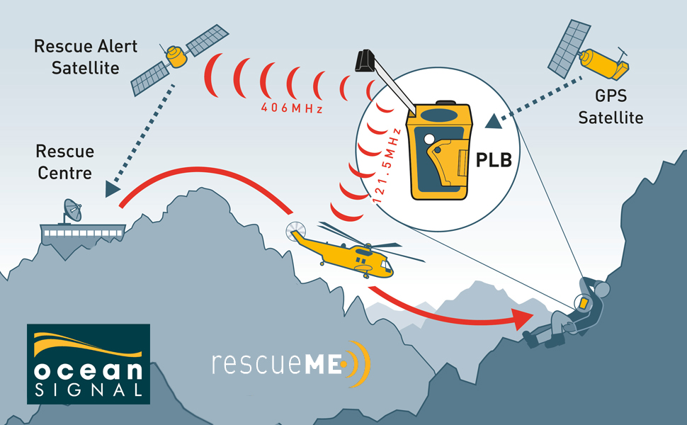 Learn how a Personal Locator Beacon like the rescueME PLB1 can get you rescued anywhere in the world
