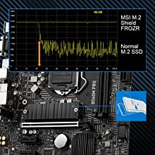 M.2 Frozr shield M.2 cooling fastest SSDs thermal load