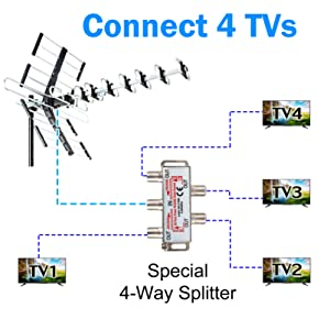 Five Star Outdoor HDTV Antenna up to 200 Mile Long Range