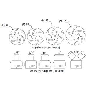 RIM-U impeller and discharge sizes 300x300