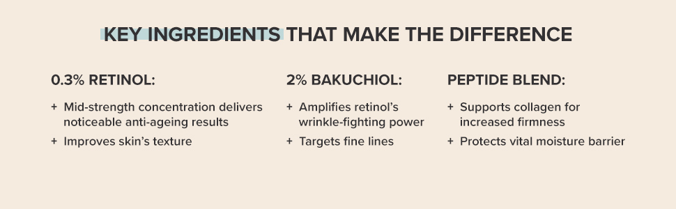 0.3% retinol delivers anti-ageing results and improves texture. Bakuchiol fights lines and wrinkles.