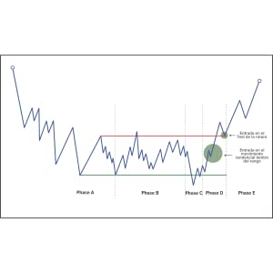 wyckoff trading