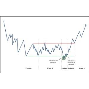 trading wyckoff