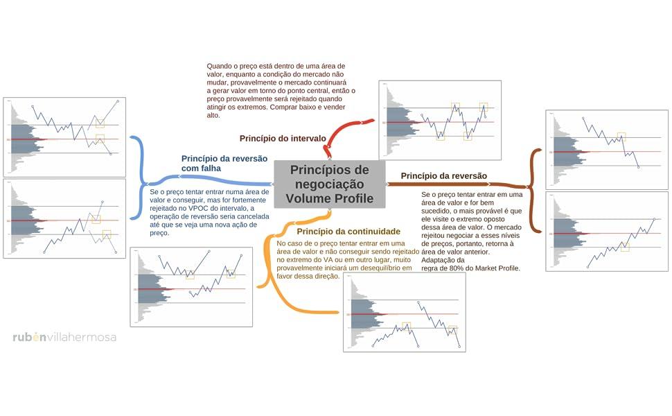 Princípios operacionais com perfil de volume
