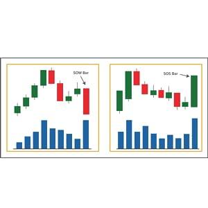 Determina as zonas operacionais de alta probabilidade