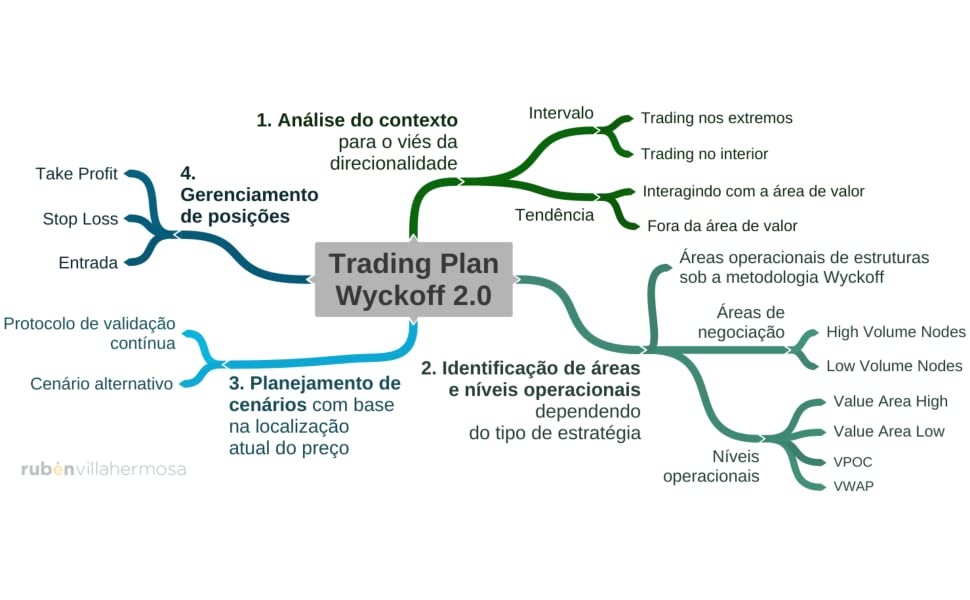 Plan de trading Wyckoff 2.0