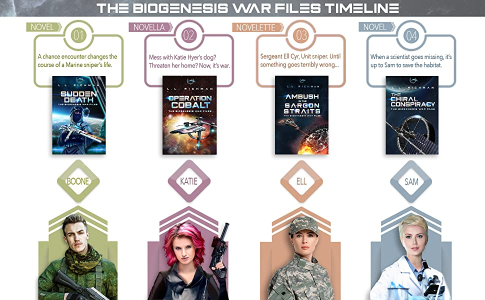 Timeline image of 4-book series in order of appearance