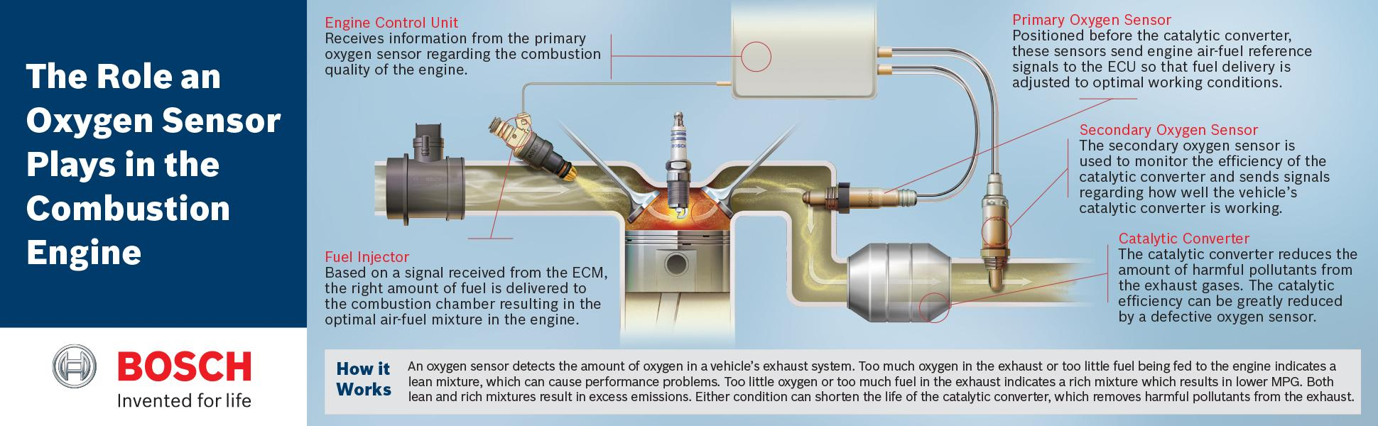 Bosch 17014 Oxygen Sensor Original Equipment Rolls Vw Jetta Vr6 Engine Diagram Additionally On Harley Fuel Pet View Larger