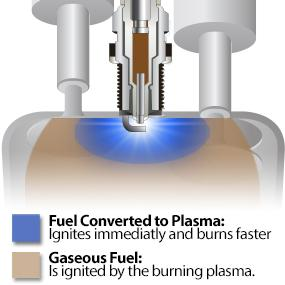 Plasma assited combustion spark plug