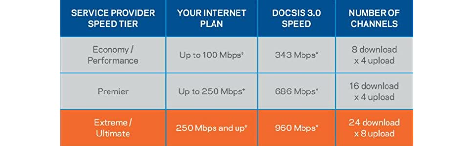 300 Mbps'ye kadar hız sunan ISP planlarına sahip kablo müşterileri için ideal