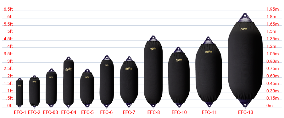 Polyform Efc Elite Fender Covers