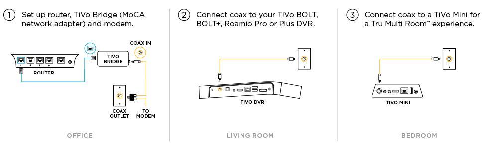 Tivo Bridge Moca 20 Adapter Amazon Electronics