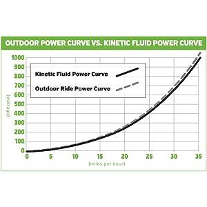 Kinetic fluid resistance curve