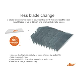 save money using ceramic blades