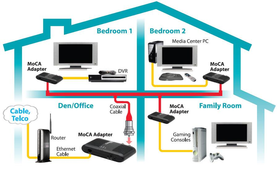actiontec ethernet to coax adapter for homes cable tv service actiontec electronics ecb2500ck01 ethernet to coax moca adapter