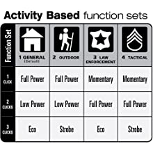 Activity, Functions, Outdoor, LawEnforcement, Military