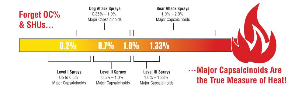 major capsaicinoids are the most accurate measure of a pepper spray''s heat