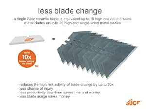 Save money, cost saving blades, cute safely
