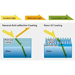 Nano-GI (Gradient Index) Coating Technology