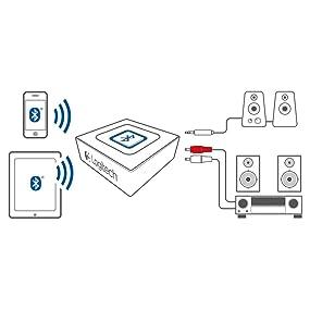 Amazon Com Logitech Bluetooth Audio Adapter For Bluetooth Streaming