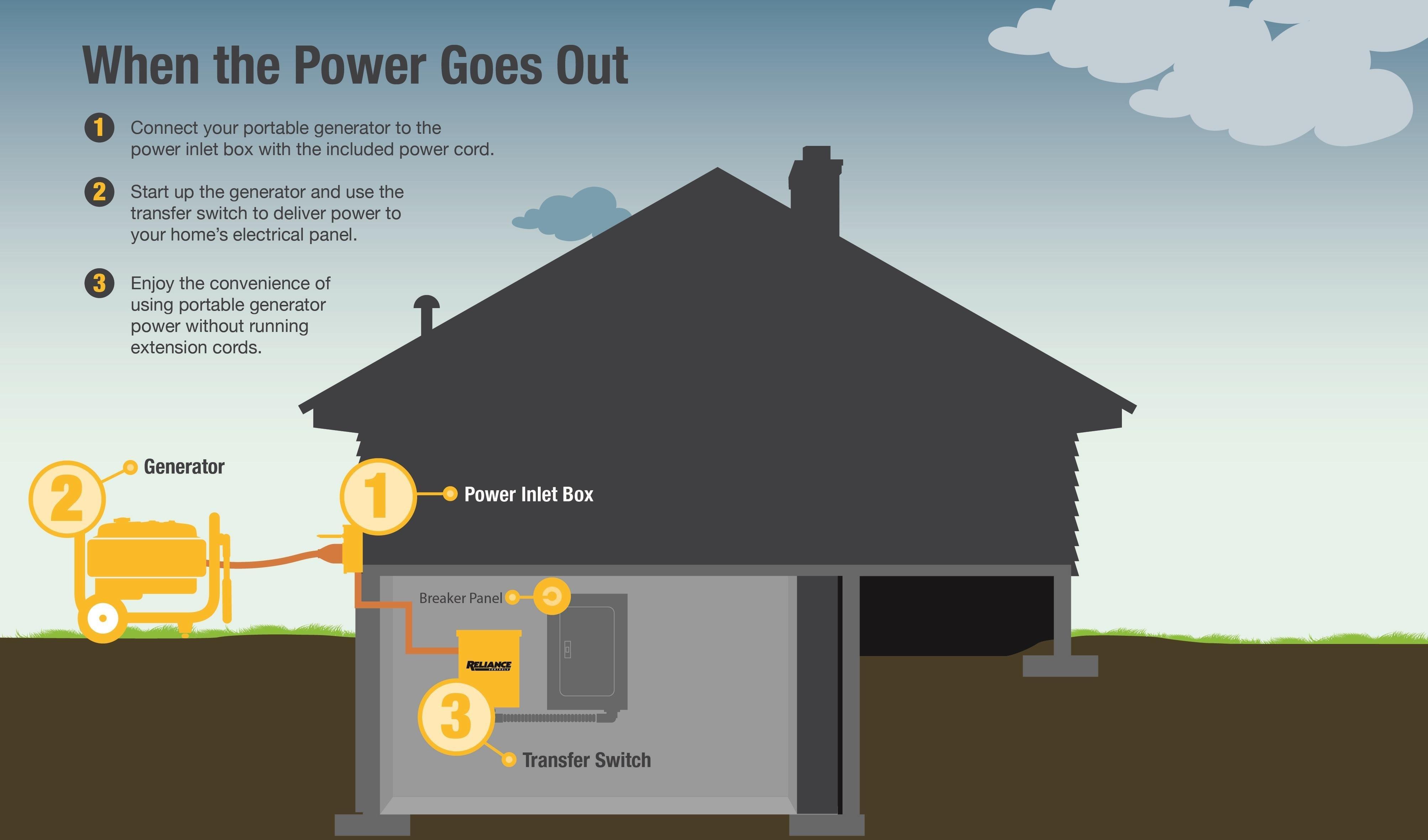 Reliance Controls Corporation PB30 30 Amp NEMA 3R Power Inlet Box for Generators