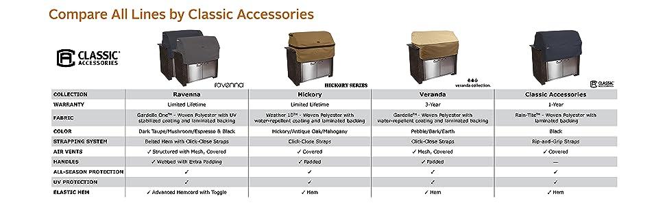 Built-in grill Cover, Grill, Gas Grill, BBQ Grill, Patio, Cover, Comparison, Grill Accessories
