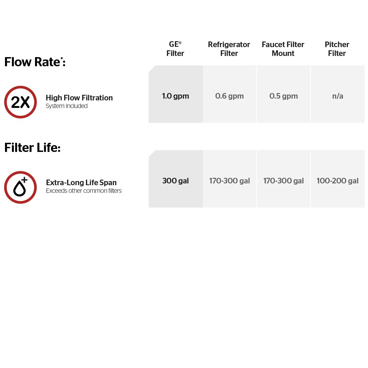 Pfister GT529-FLS Lita Xtract All-In-One Pull Down Kitchen