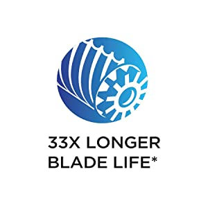 Helical Cutter Blades Stay Sharp 33 Times Longer