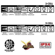 Performance, Water, Shock, Resistant, IPX4, NTOA