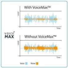 VoiceMax Technology