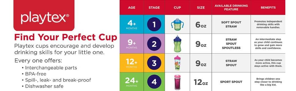 sippy cups; kid cups; avent; nuk; thermos; playtex; kids; toddler feeding; superman; batman