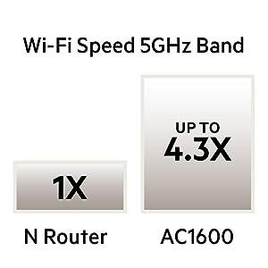 Belkin AC1600 Kablosuz Çift Bantlı AC + Gigabit Router