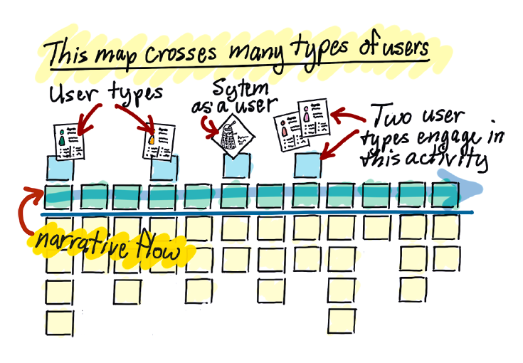 User Story Mapping: Discover the Whole Story, Build the Right ... on